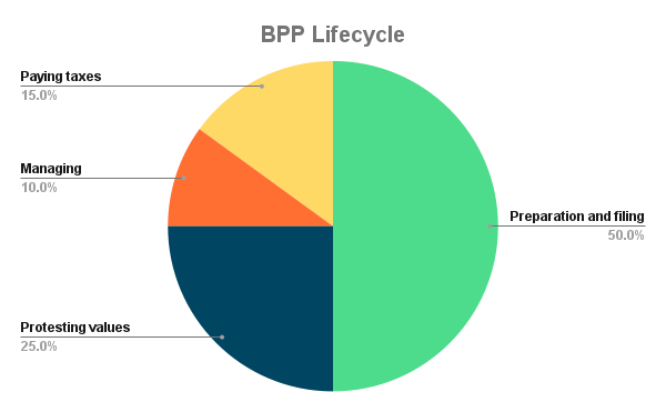 bpp-lifecycle-business-personal-property-tax